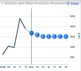 Green Mountain Royalty and Other Products Revenues
